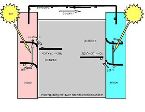Photoelectrochemical cell - Photogeneration cell band diagram