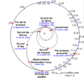 Galileo-key-events-fr.png