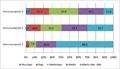 Grupos socioeconómicos en Santo Domingo según circunscripciones, 2002.png