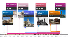 Screenshot Histropedia Timeline of GLAM institutions in London