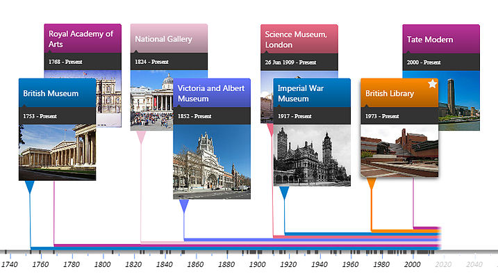 Screenshot of an interactive timeline of notable GLAM institutions in London