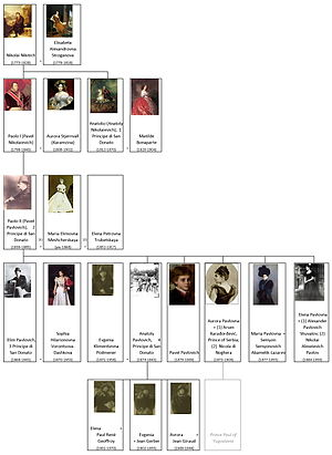 Princedom of San Donato - Image: House of Demidoff San Donato family tree (EN) by shakko