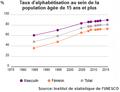 ISU taux d'alphabétisation adultes de Tunisie 1985-2015.png