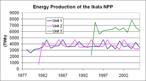 Ikata Nuclear Power Plant - Energy production by unit of the site, showing fairly consistent performance (disregarding graph scale, which should be GWh instead of TWh)