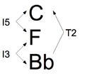 Klumpenhouwer network inversion chord 2.png