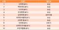 Korea instant noodles ranking.png