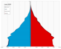 Laos single age population pyramid 2020.png