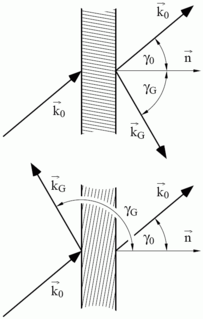 Dynamical theory of diffraction