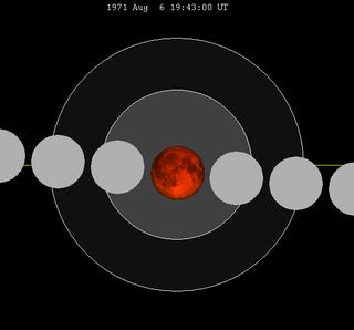 August 1971 lunar eclipse