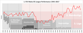 1. FSV Mainz 05 - Historical chart of 1. FSV Mainz league performance after WWII