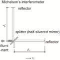 Michelson's interferometer.png