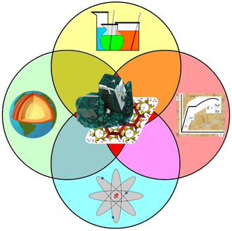 Mineralogy - Mineralogy is a mixture of chemistry, materials science, physics and geology.