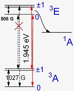 Schematic energy level structure of the N-V− center. Electron transitions  between the ground 3A and excited 3E states, separated by 1.945 eV (637  nm), ... 370647c38e1f