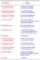 Nomenclature of 22 Shrutis or Swaras in Carnatic Music.png