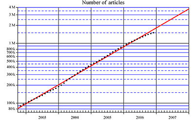 Number of articles reg 01.jpg