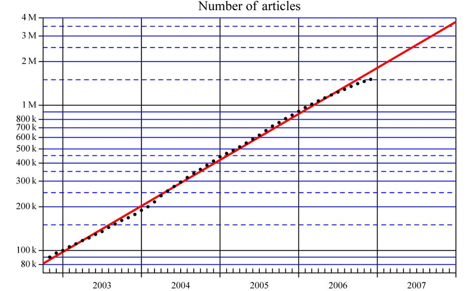 Number of articles reg 01