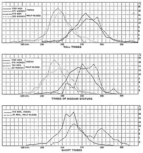 PSM V45 D785 Statistical graphs of statures of indians and of mixed blood.jpg