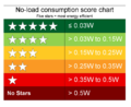 PSU no load 5 star rating chart.png