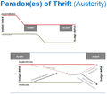 Paradox(es) of Thrift (Austerity).png