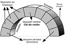 Intrados architecture wikip dia for Architecture romane definition