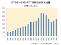 Passenger traffic of Guangshen Railway 1979-1998.png