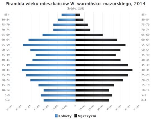 Piramida wieku Warminsko Mazurskie.png