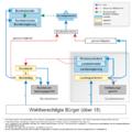 Politisches System des Bundes und der Länder in Deutschland.png