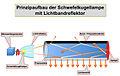 Prinzipdarstelung-Schwefelkugellampe-a.jpg