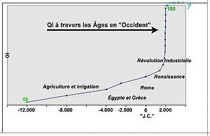 Curve of IQ evolution during History. Correlat...