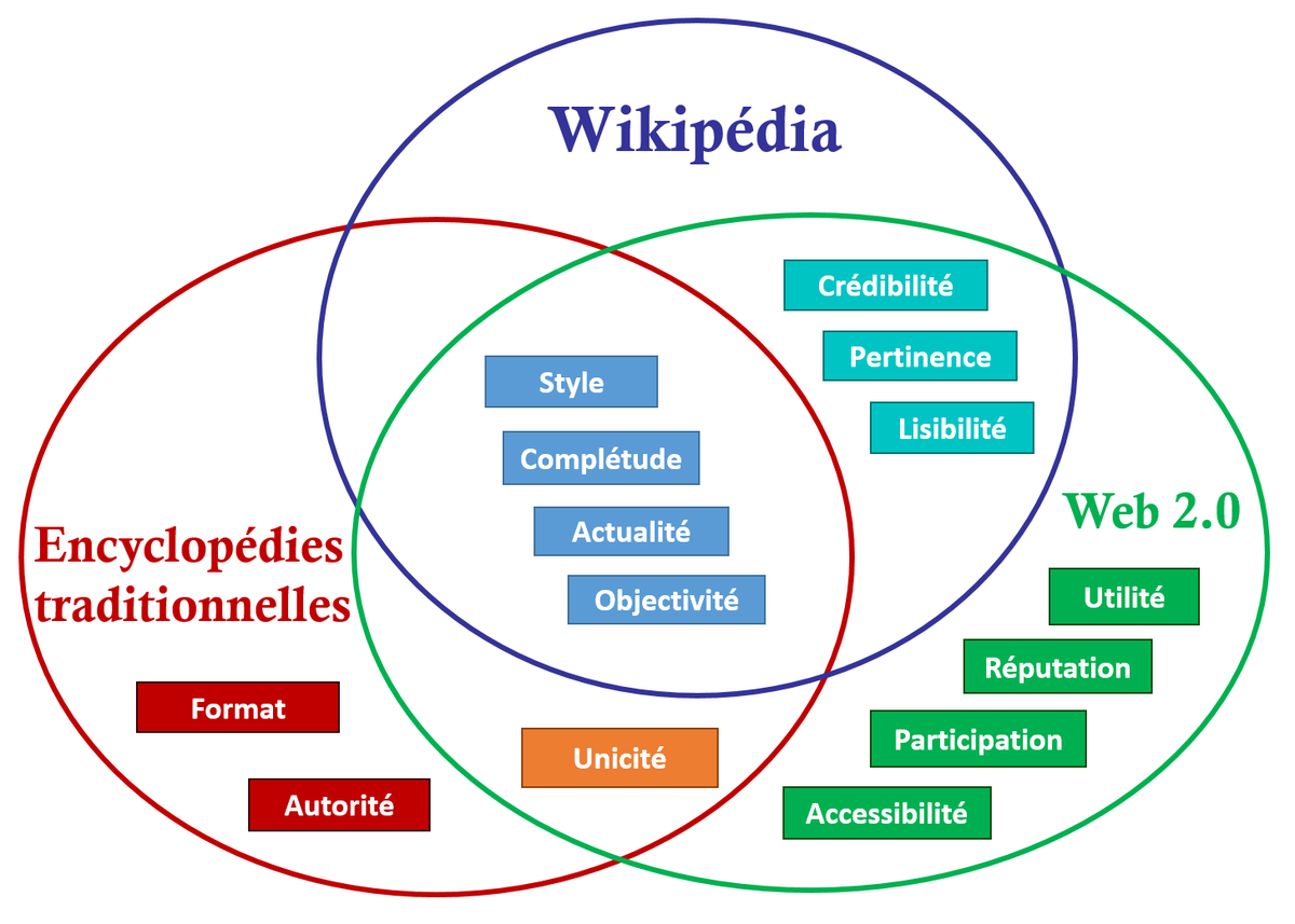 Qualité des données — Wikipédia