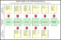 QualityGatesSoftwareentwicklung.png