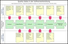 Quality Gate Wikipedia