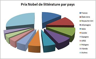 Le Nobel de littérature 400px-Récompenses_par_nationalités