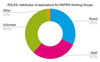 Roles. Distribution of applications for MSPRO Working Groups.png