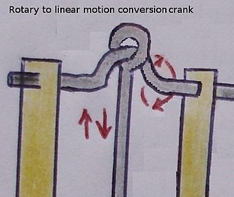 Crank (mechanism) - A compound crank