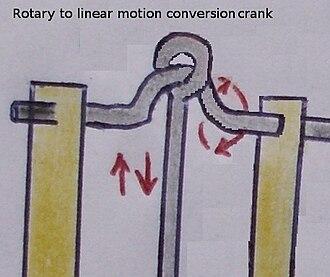 Crank (mechanism) - A compound crank