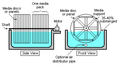 Rotating Biological Contactor.png