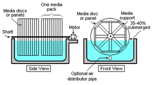 Secondary treatment - Schematic of a typical rotating biological contactor (RBC). The treated effluent clarifier/settler is not included in the diagram.