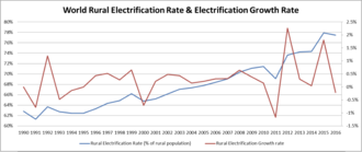 Rural electrification - This graph shows the world rural electrification rate along with the electrification growth rate.