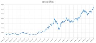 BSE SENSEX - Image: S&P BSE SENSEX Chart