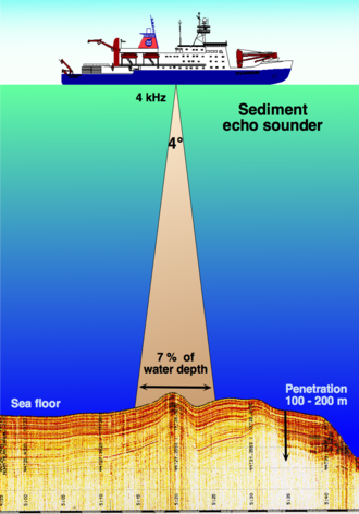 Echo - This illustration depicts the principle of sediment echo sounding, which uses a narrow beam of high energy and low frequency