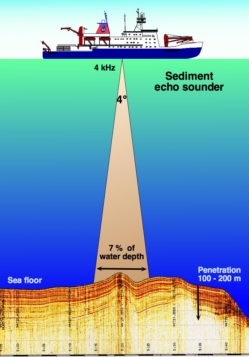 Sediment echo-sounder hg