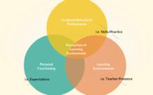 bandura theory in the classroom