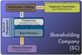 Shareholding Company.tiff