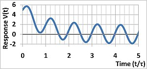 Time constant - Image: Single pole sine wave response