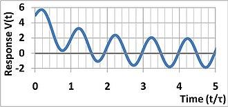Time constant - Image: Single pole sine wave response