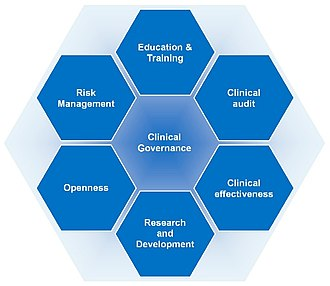 Clinical governance - Clinical governance is an aggregation of service improvement processes that are regulated by a single ideology.