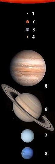 Gli otto pianeti del sistema solare.