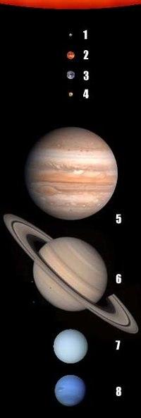 Planetas del Sistema Solar (tamaño a escala). La numeración es la misma que en la lista de planetas.