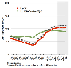 Spanish debt compared to eurozone average